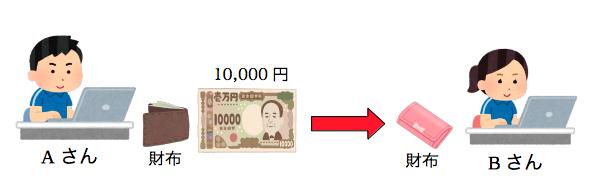 法定通貨を使用した取引