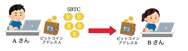 ビットコインを使用した取引