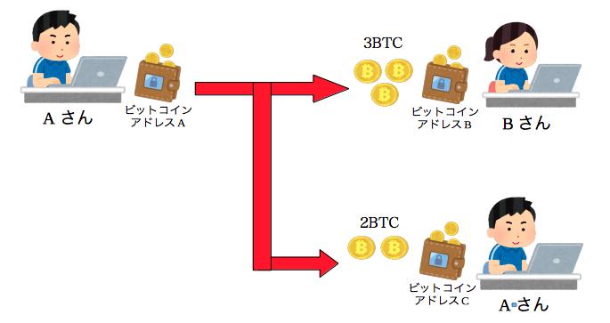 トランザクション(取引情報)