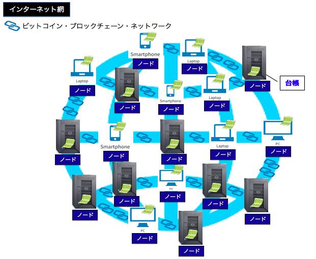 ブロック・チェーン・ネットワーク
