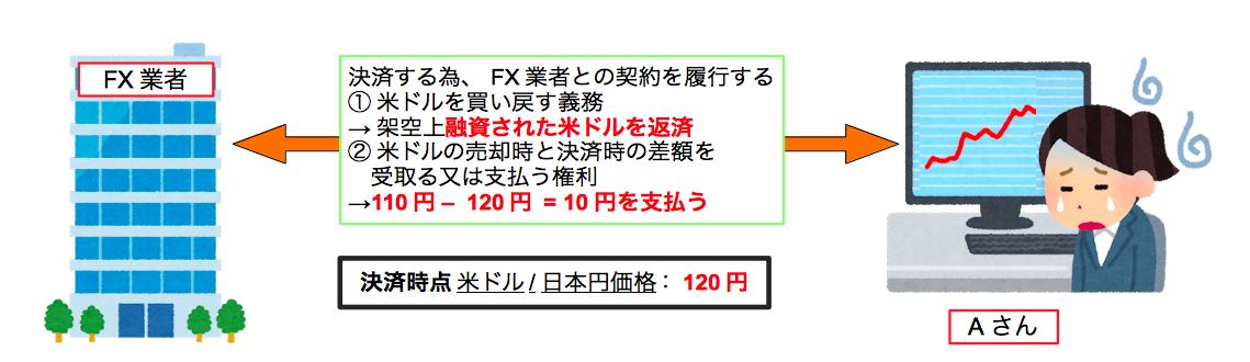 FX(Foreign eXchange:外国為替)の空売り
