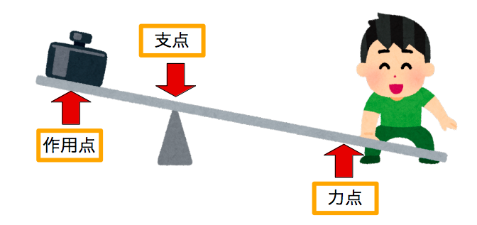テコの原理