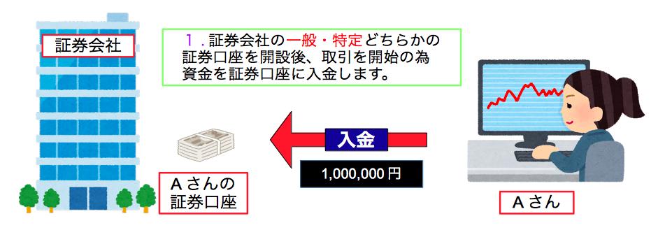 株式の現物取引