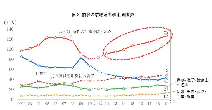 総務省統計局・労働力調査・転職者数