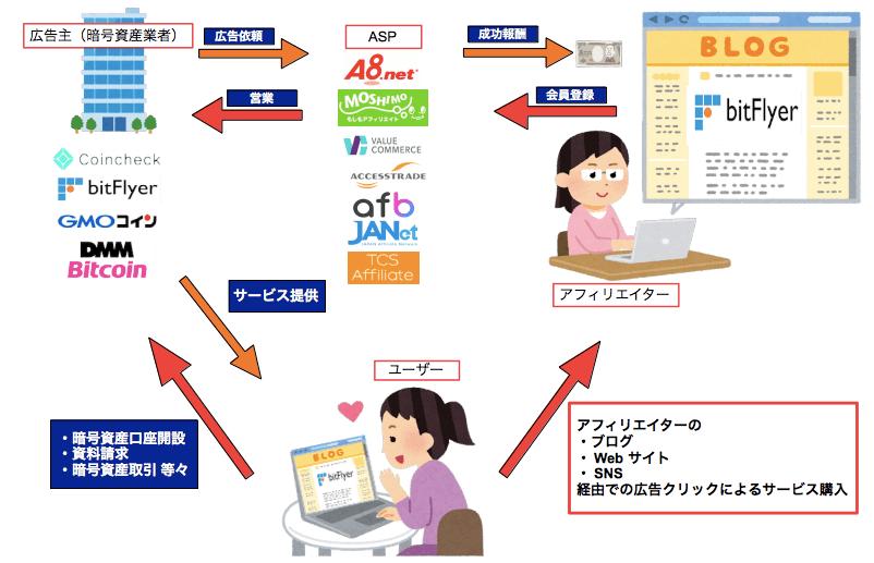 アフィリエイト・サービス・プロバイダ(ASP)の仕組み