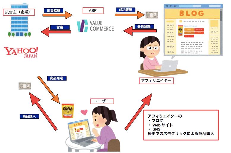 バリューコマース・アフィリエイト・サービス・プロバイダ(ASP)の仕組み