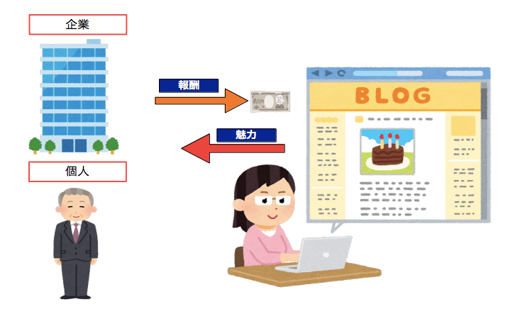 ブログで稼ぐ仕組み・企業・個人