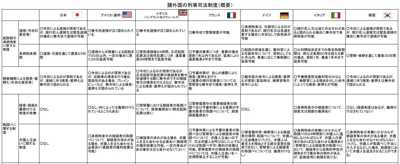 諸外国の刑事司法制度