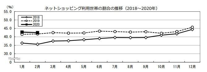 総務省統計局の家計消費状況調査
