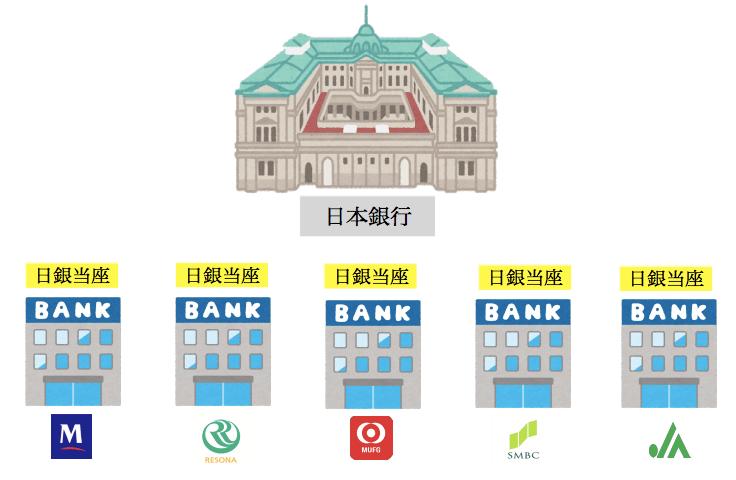 日本銀行当座預金