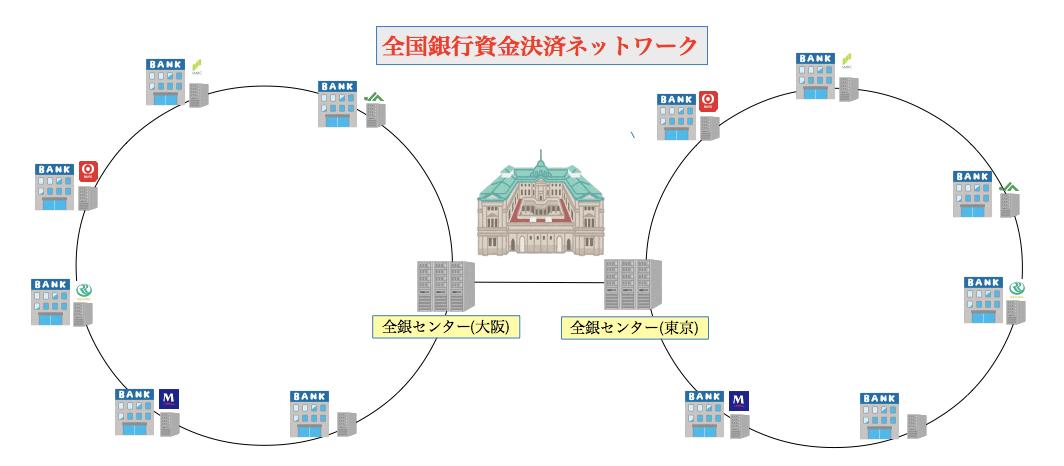 全国銀行資金決済ネットワーク