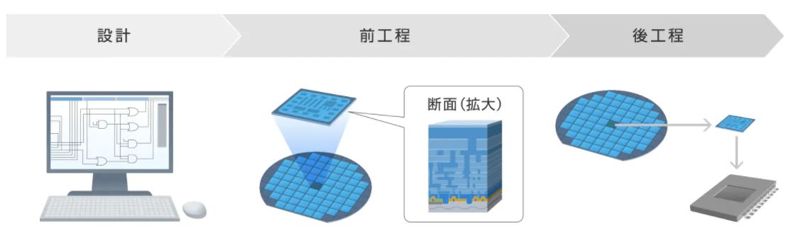集積回路【IC】