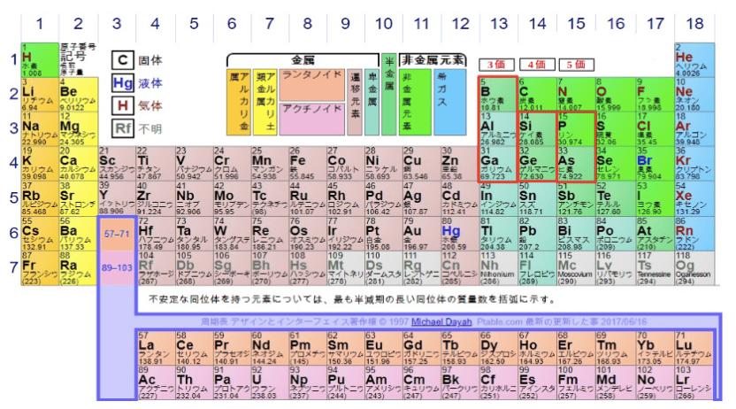 元素周期表