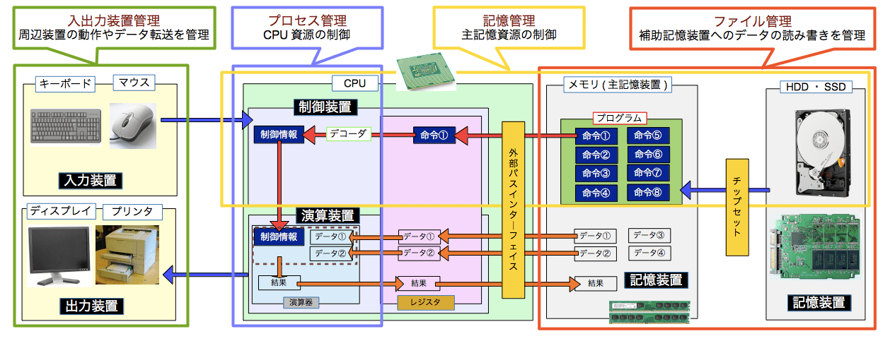 OSの役割