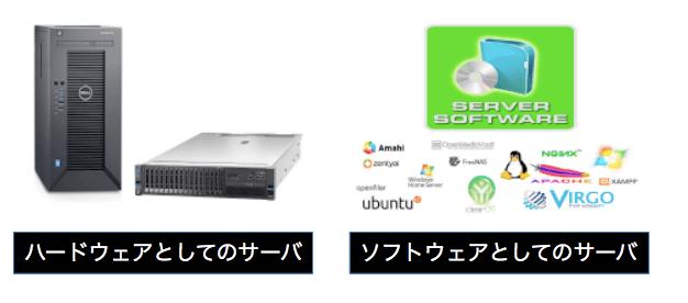 ハードウェアとしてのサーバ・ソフトウェアとしてのサーバ