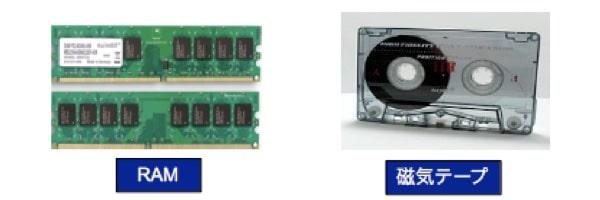 記憶装置のアクセス方法