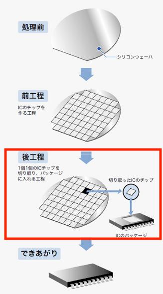 集積回路【IC】製造・後工程