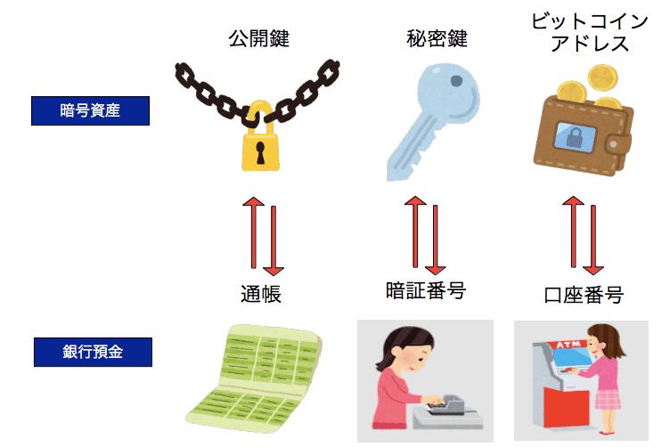 秘密鍵・公開鍵・ビットコインアドレスの関係