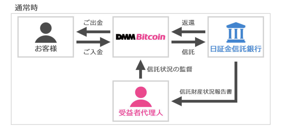 DMMビットコイン・分別管理