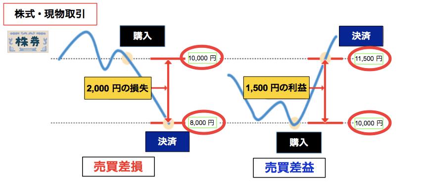 株式・売買損益