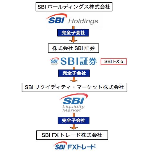 SBI関係図