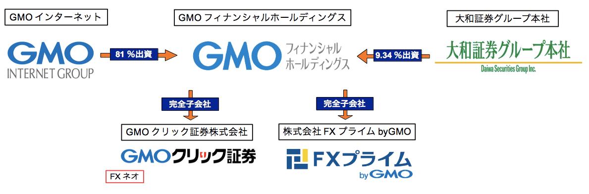 GMOクリック証券・FXプライム