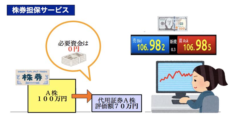 SBI FX α・株券担保サービス