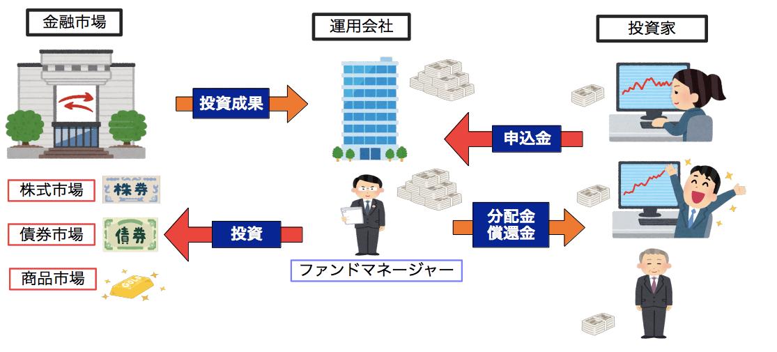 投資信託(ファンド)