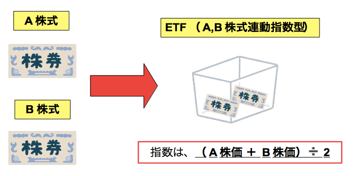ETFの残高(純資産額)増減メカニズム