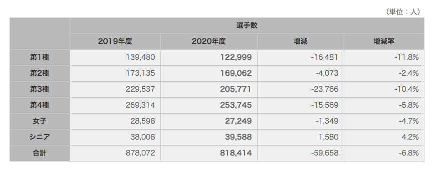 高校生・大学生が日本サッカー協会に所属している選手の人数